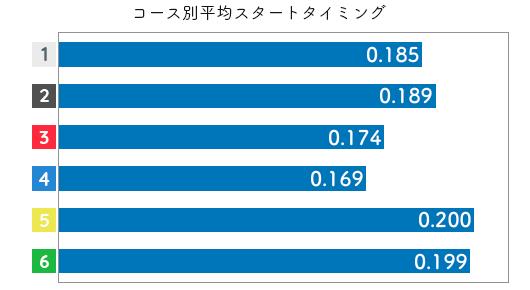 競艇選手データ(2020年)-古賀千晶2
