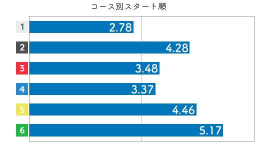 競艇選手データ(2020年)-古賀千晶3