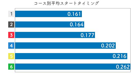 競艇選手データ(2020年)-野田祥子2