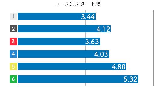 競艇選手データ(2020年)-野田祥子3