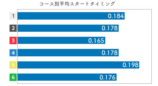 競艇選手データ(2020年)-廣中智紗衣2