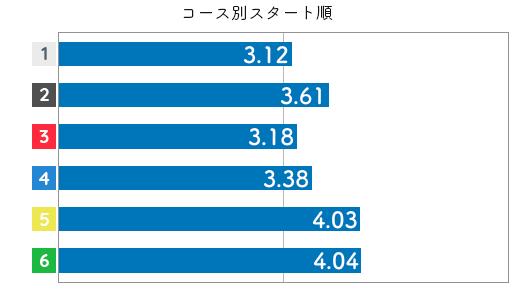 競艇選手データ(2020年)-廣中智紗衣3
