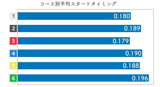 競艇選手データ(2020年)-細川裕子2