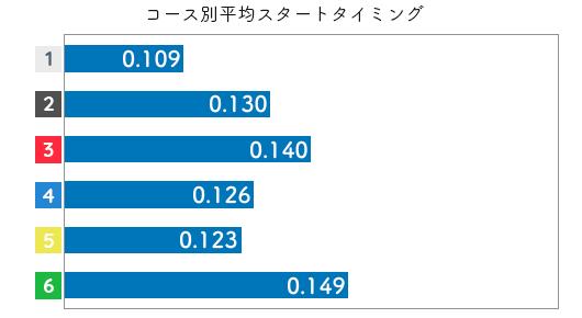 競艇選手データ(2020年)-宇野弥生2