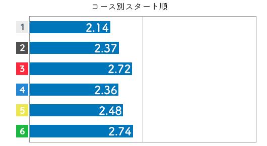 競艇選手データ(2020年)-宇野弥生3