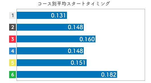 競艇選手データ(2020年)-長嶋万記2