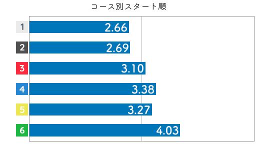 競艇選手データ(2020年)-長嶋万記3
