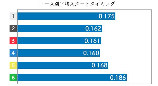 競艇選手データ(2020年)-三浦永理2