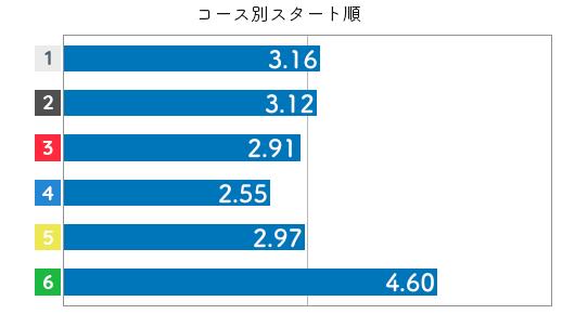 競艇選手データ(2020年)-三浦永理3