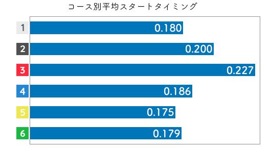 競艇選手データ(2020年)-大橋栄里佳2