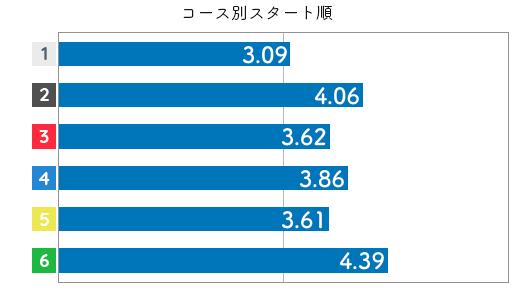 競艇選手データ(2020年)-大橋栄里佳3