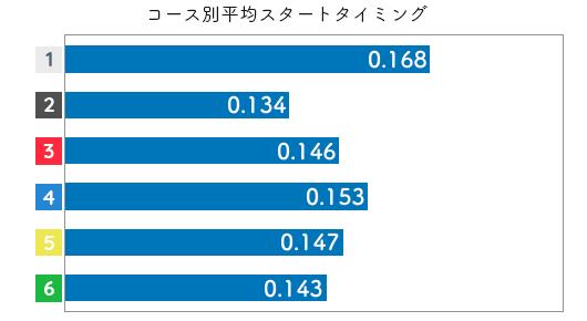 競艇選手データ(2020年)-土屋千明2