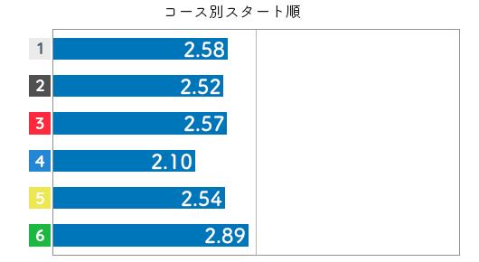 競艇選手データ(2020年)-土屋千明3