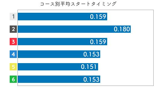競艇選手データ(2020年)-今井裕梨2