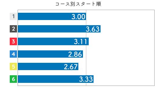 競艇選手データ(2020年)-今井裕梨3