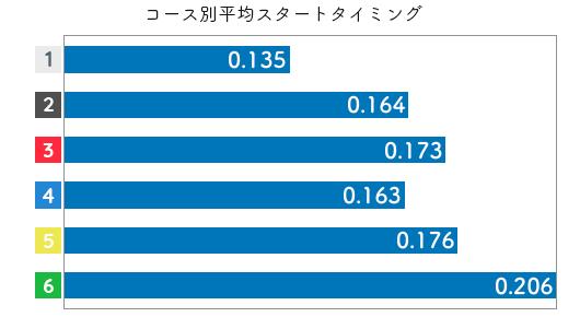 競艇選手データ(2020年)-西村歩2