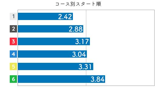 競艇選手データ(2020年)-西村歩3
