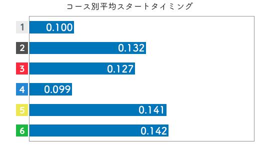 競艇選手データ(2020年)-鈴木成美2