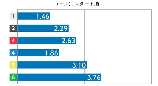 競艇選手データ(2020年)-鈴木成美3