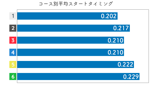 競艇選手データ(2020年)-喜多那由夏2