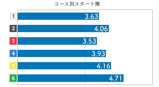 競艇選手データ(2020年)-喜多那由夏3
