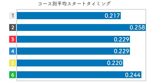 競艇選手データ(2020年)-菅野はやか2