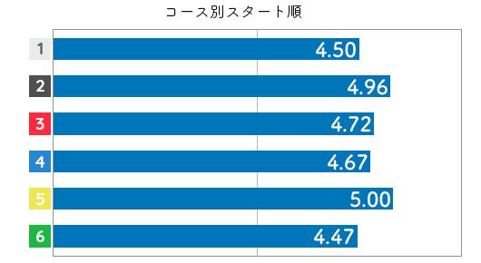 競艇選手データ(2020年)-菅野はやか3
