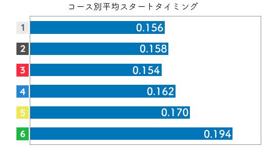 競艇選手データ(2020年)-平田さやか2