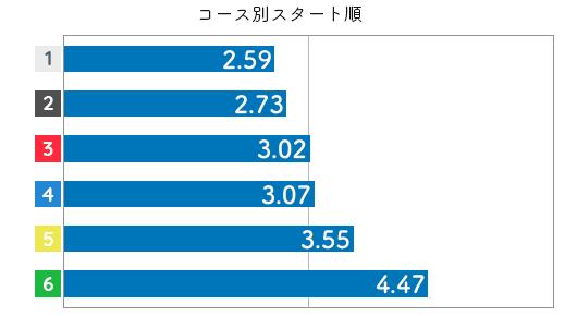 競艇選手データ(2020年)-平田さやか3