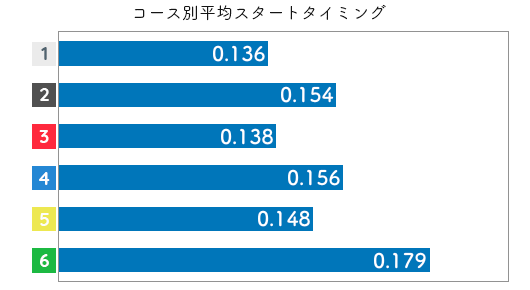競艇選手データ(2020年)-落合直子2