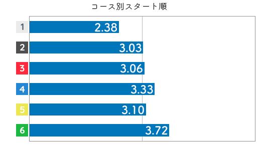 競艇選手データ(2020年)-落合直子3
