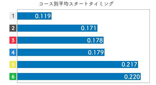 競艇選手データ(2020年)-加藤綾2