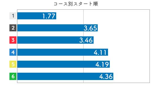 競艇選手データ(2020年)-加藤綾3