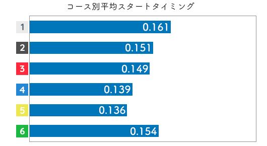 競艇選手データ(2020年)-藤崎小百合2