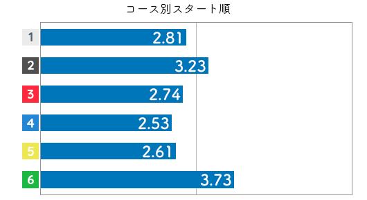 競艇選手データ(2020年)-藤崎小百合3