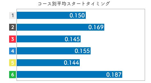 競艇選手データ(2020年)-西村美智子2