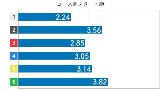 競艇選手データ(2020年)-西村美智子3