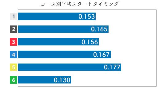 競艇選手データ(2020年)-魚谷香織2