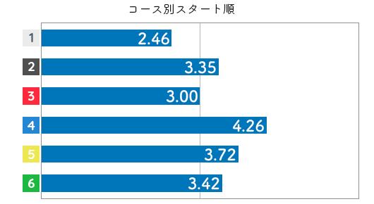 競艇選手データ(2020年)-魚谷香織3