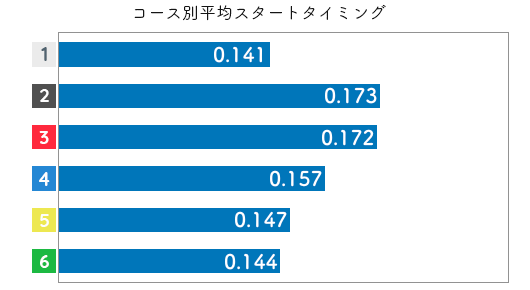 競艇選手データ(2020年)-犬童千秋2