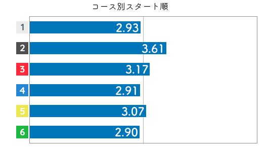 競艇選手データ(2020年)-犬童千秋3