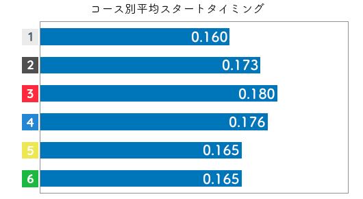 競艇選手データ(2020年)-原田佑実2