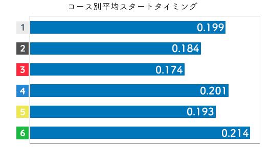 競艇選手データ(2020年)-若狭奈美子2