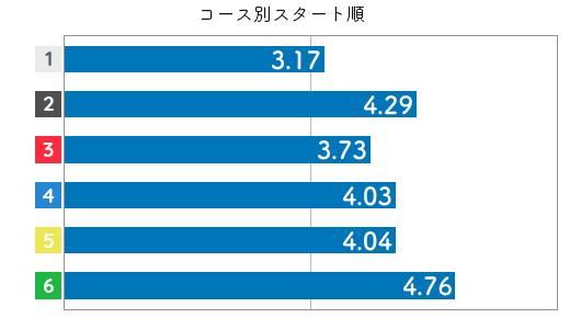 競艇選手データ(2020年)-若狭奈美子3
