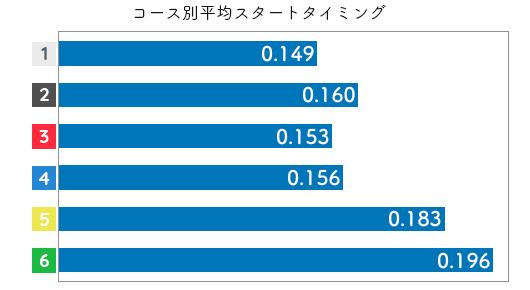 競艇選手データ(2020年)-平山智加2
