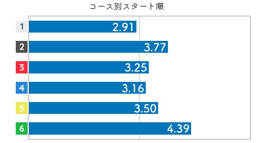 競艇選手データ(2020年)-平山智加3
