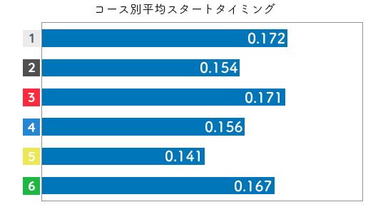 競艇選手データ(2020年)-松本晶恵2