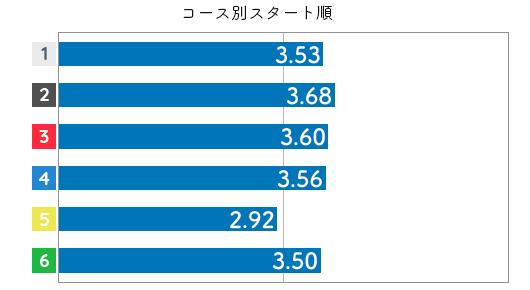 競艇選手データ(2020年)-松本晶恵3