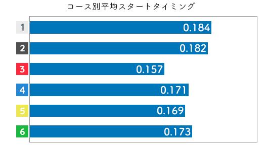 競艇選手データ(2020年)-加藤奈月2