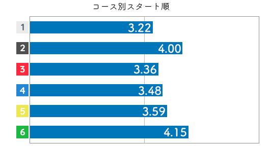 競艇選手データ(2020年)-加藤奈月3
